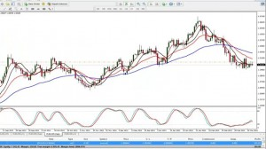 Trading Price Action: Video 7