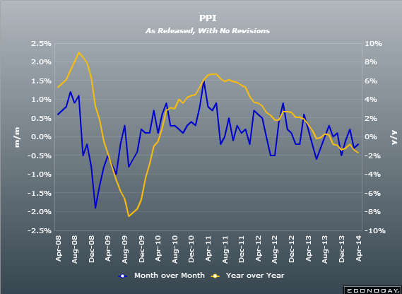 February euro zone PPI -0.2% vs -0.1% exp m/m