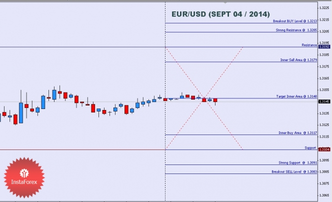 Forex street live rates