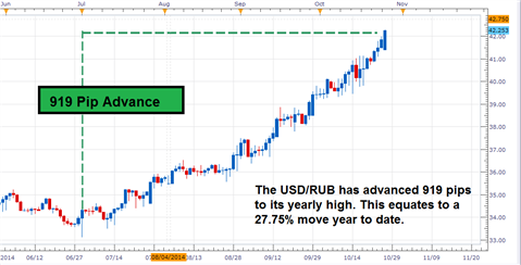 CBR to Weigh Additional Rate Increase: USD/RUB Continues Advancement