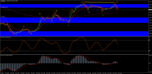 A Short View On the EurGbp