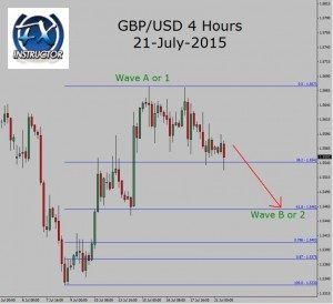 GBP/USD 4 hours chart pull back