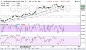 GBPCAD Trend Line Bounce (Aug 14, 2015)