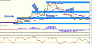 Some Chart Explanations for the active Scalper