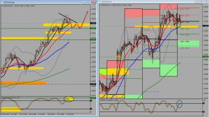 USDCAD Trade Plan 10th Aug 2015