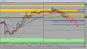 AUDUSD Price Action Selling off 21ema