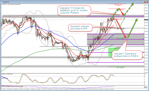 EURJPY Trade Plans (Cont)