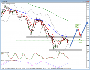 USDJPY Trading Idea – How low can it go down?