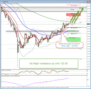 How to trade with Moving Averages (USDJPY)