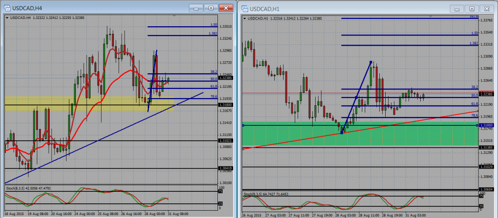 USDCAD Trade Plan 31st Aug 2015