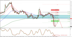 EURAUD trade plan for 04. August