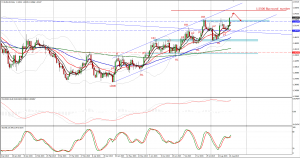 How to join EURAUD up trend + Bollinger bands