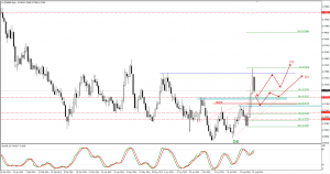 EURGBP trade idea for 26 of August