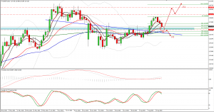 EURJPY trade plan 19. of August