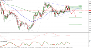 EURJPY trade plan till the end of the week