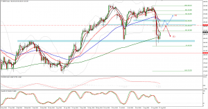 GBPJPY 31. of August trade plan