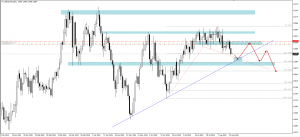 How to join EURUSD up trend