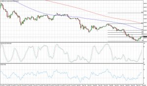 GBPJPY Retracement Play (Sept 7, 2015)