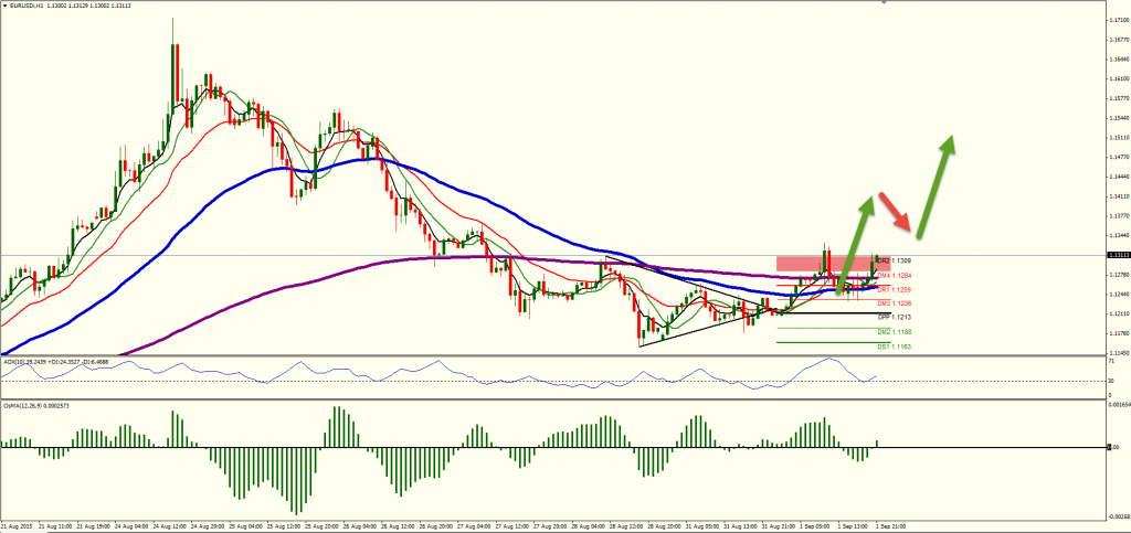 Forex 1 hour moving average
