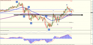 EURUSD Chart for Day Traders