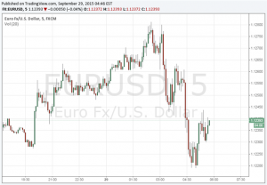 Euro Little Changed as Eurozone Economic Sentiment Show Increase