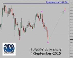 eur-jpy-daily