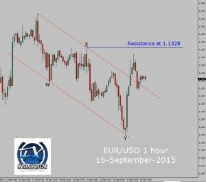 EUR/USD 1 hour waiting for trend change