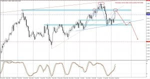 GBPCHF possible head and shoulders pattern forming