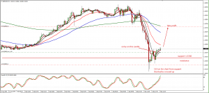 GBPUSD trade long from support 1.5330