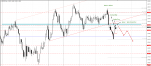 GBPUSD possible fakey setup today