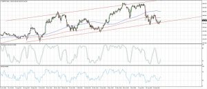 GBPJPY Long-Term Ascending Channel (Oct 7, 2015)