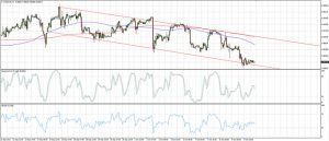 USDCHF Channel Support (Oct 12, 2015)