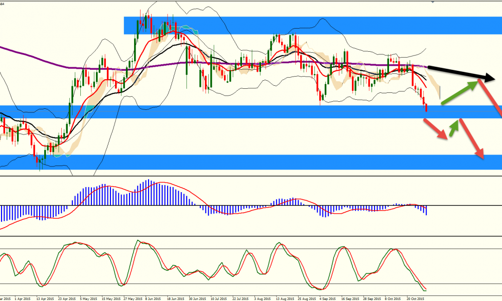 Forex analysis eurjpy