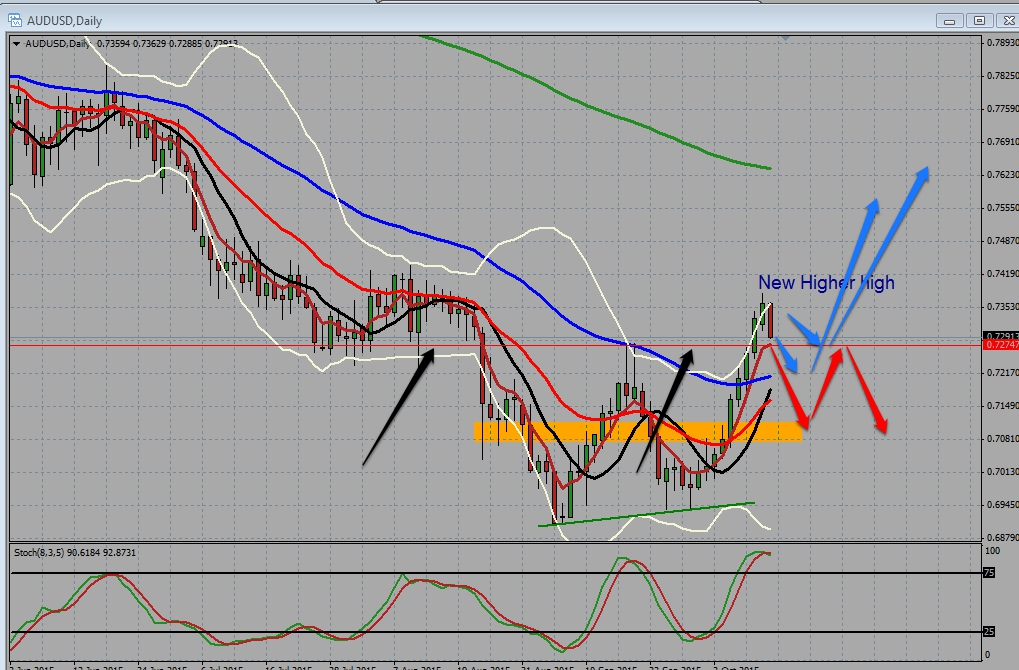 AUDUSD Back At Support