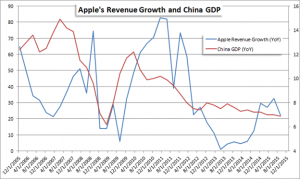 Apple Looks to China for Future Growth as Third Quarter Earnings Beat