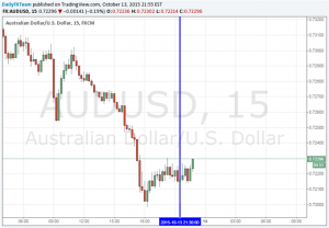 Aussie Dollar Looks Past Soft Chinese CPI as RBA Rate Cut Bets Swell