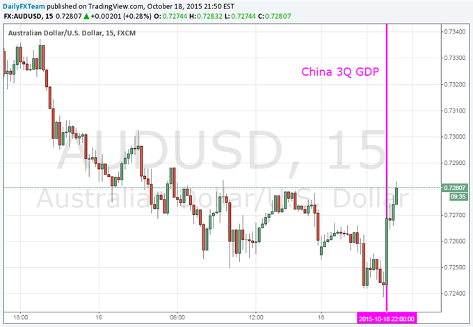 Aussie Dollar and Equities Rally after China 3Q GDP Beats  Expectation