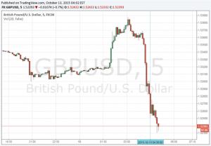 British Pound Drops as Inflation Turns Negative