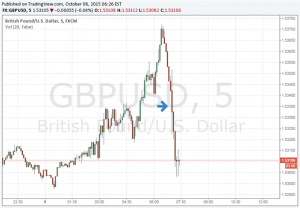 British Pound Drops on Inflation Weakness as Rates Unchanged