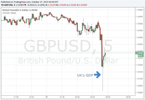 British Pound Little Changed After Mixed Preliminary GDP Figures
