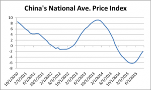 China Property Prices Rise, Hinting Stimulus Measures Working