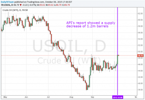 Crude Oil Posts Largest Gain Since August as API Reports Supply Drop