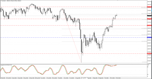 S&P and DJ30 trade plan for 2. of November