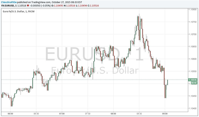 EUR/USD Dips after Durable Goods, but Signs Point to US Economy Slowing