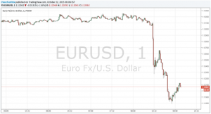 EUR/USD Tanks as ECB Signals Willingness to Expand Easing Measures