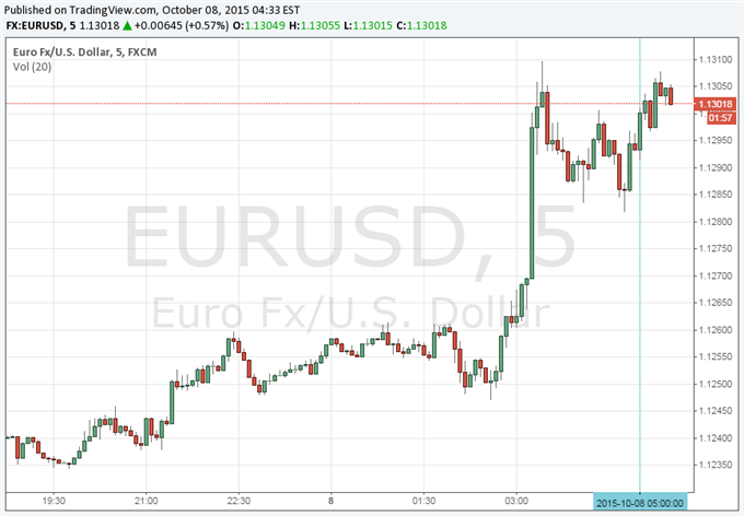 Euro Little Changed After Greece Unemployment Better than Expected