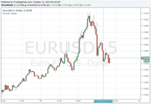 Euro Little Changed After ZEW Survey Continues Down Trend