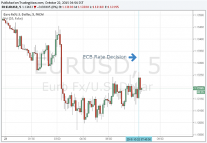 Euro Stagnant After Unchanged Rates; Market Waits for Draghi