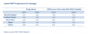 IMF's Global Outlook Downgrades 2015 Growth Lead by Emerging Markets