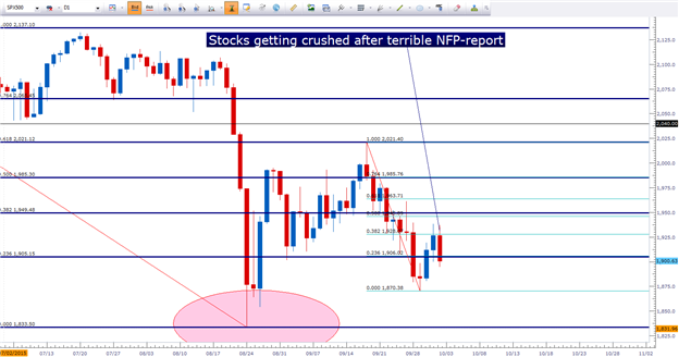 Risk Takes a Dive After Terrible NFP Report